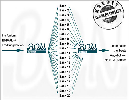 Bon-Kredit Kreditvergleich